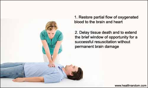 Uses of cpr